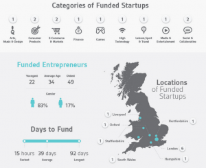 Seedrs data so far UK context