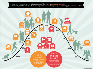 Life Journey Needs and Wants Infographic by Listlanders