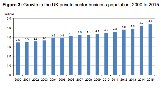 Growth in the number of UK private sector businesses by size band, 2000 to 2015 (index: base year=2000)