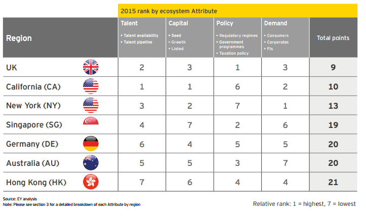 Benchmarked ranking of FinTech ecosystems global