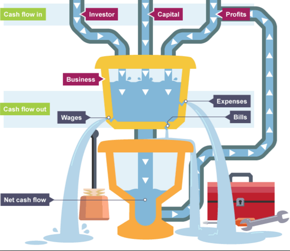 Cashflow machine Infographic, source BBC Education