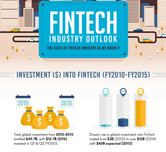 The State of FinTech in 2016, source tradersdna.com