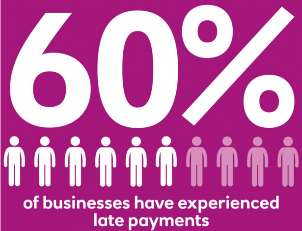 60% of Business Finance experienced late payments