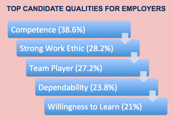 Top qualities of candidates