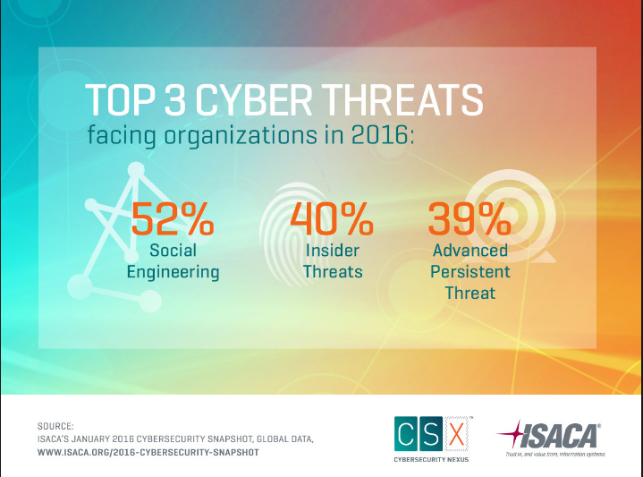 Top 3 Cyber Threats, source http://www.isaca.org/cyber/PublishingImages/ISACA_CSX_Facts_2016-2-L.jpg