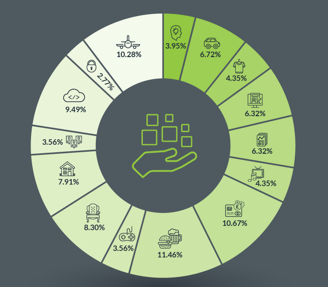 Image from comprehensive Portfolio Update, reflecting the characteristics and performance of deals funded on Seedrs