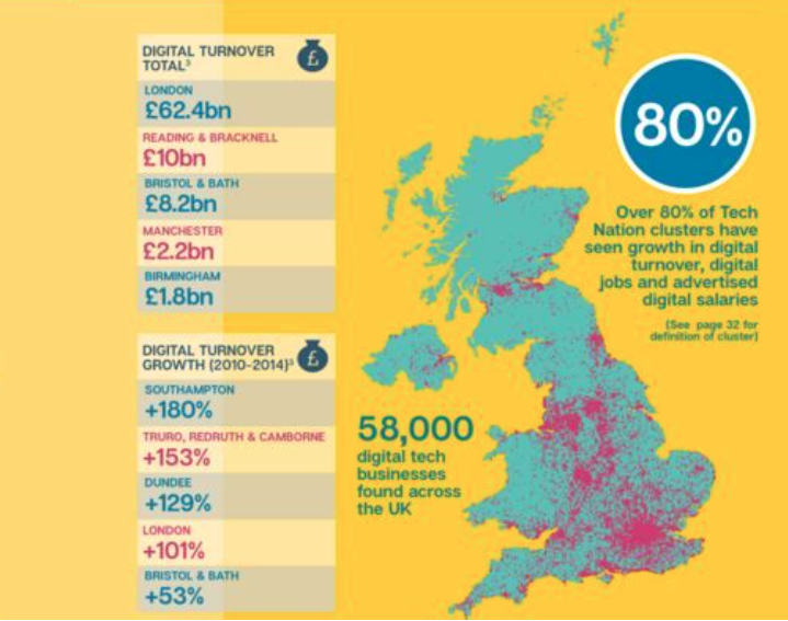 Tech Nation 2016: Transforming UK Industries