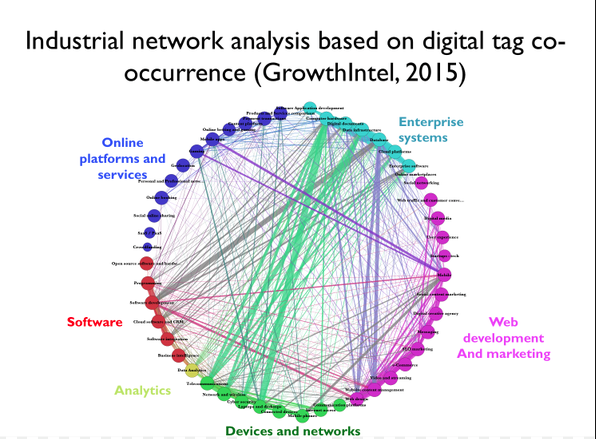 Industrial Network Analysis based on Digital Occurence