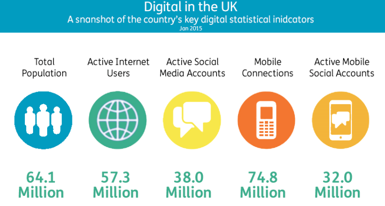 Digital In the UK