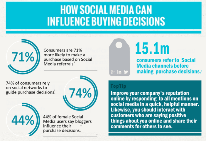 How Social Media Can influence Business Buying Decisions