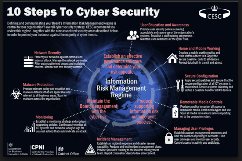 10 Steps To Cyber Security: At-a-glance infographic by GCHQ from UK Government