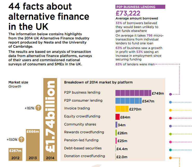 facts about alternative finance in the UK, NESTA report 2014