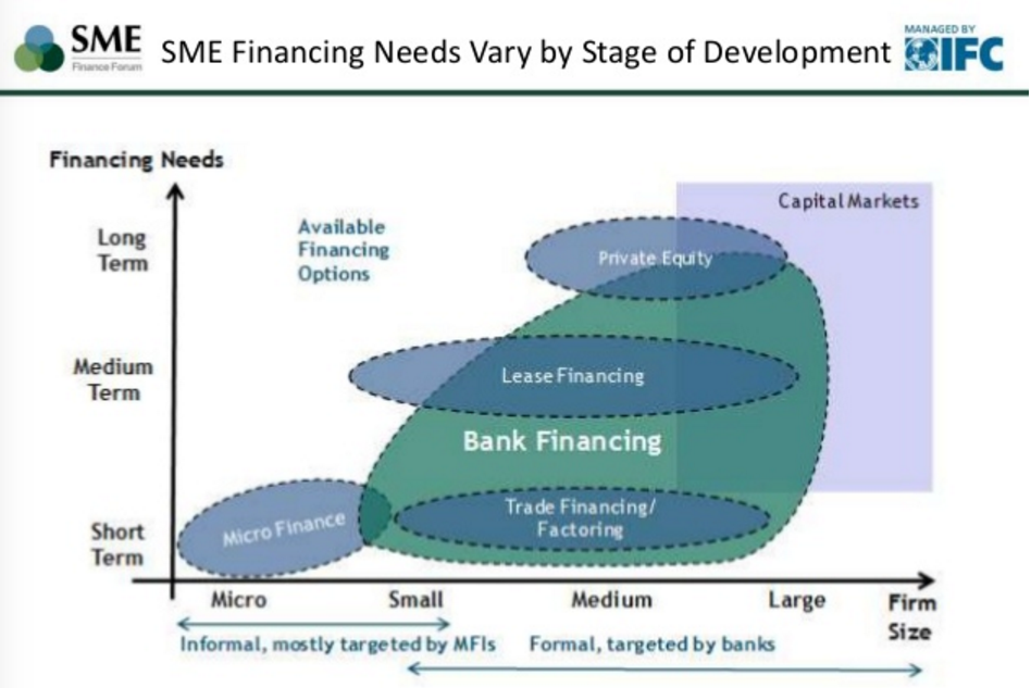Alternative Finance for Small and Medium Enterprises Presentation by Matt Gamser, SME Finance Forum