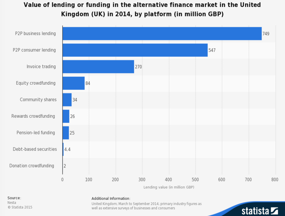 Value of lending or funding in the alternative finance market in the United Kingdom (UK) in 2014, by platform (in million GBP)