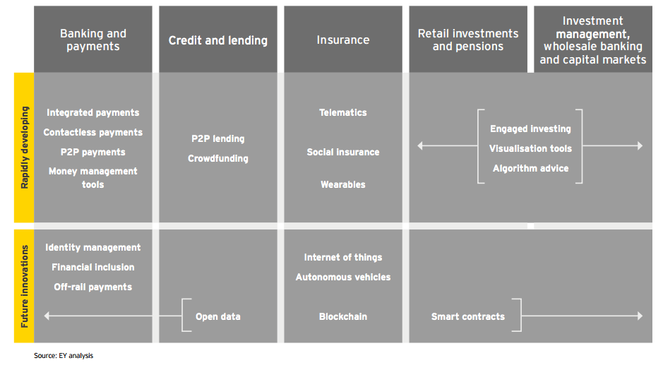 Fintech - Areas of innovation by subsector