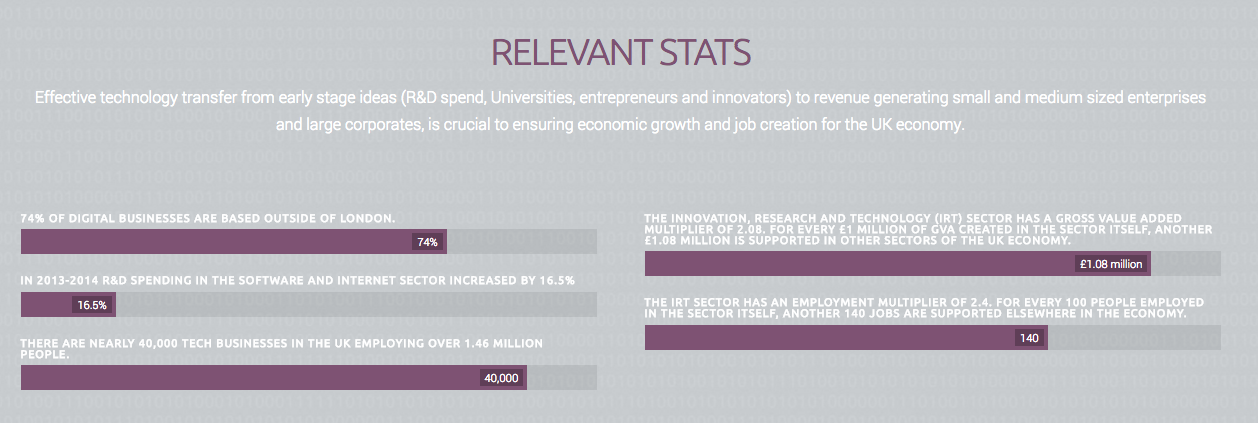 Relevant Stats about Technology Transfer in UK
