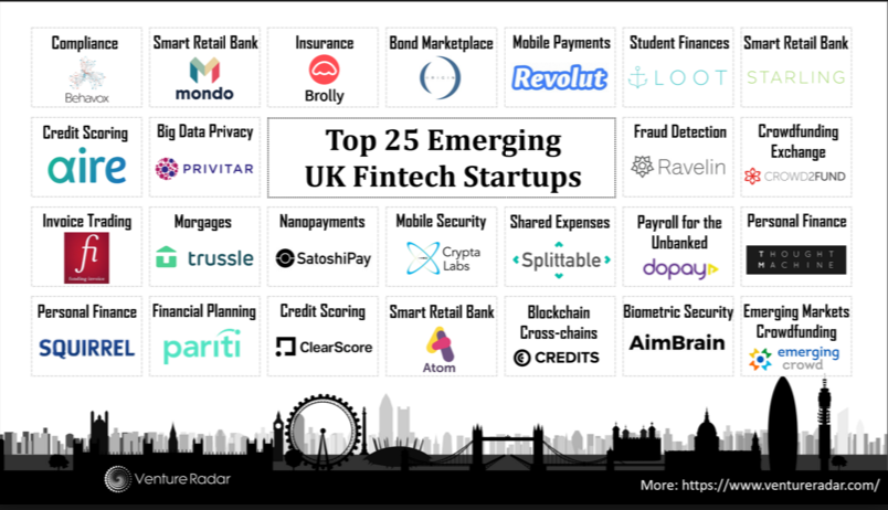 Top 25 Emerging Uk Fintech Startups source Venture Radar