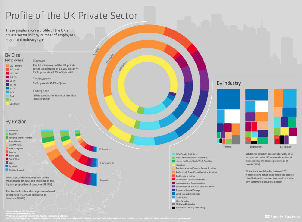 Profile UK Private Sector