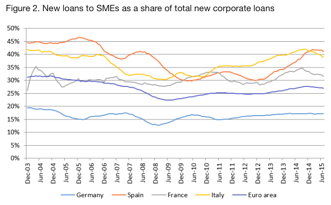 Loans to SMEs