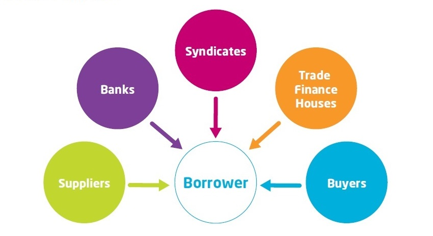 Business Loan and trade finance how it works
