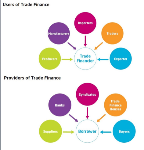 Trade Finance parties