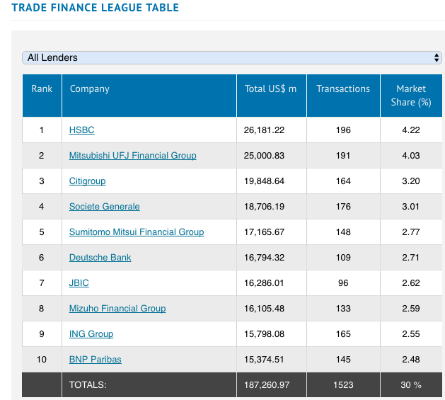 Trade finance bank league
