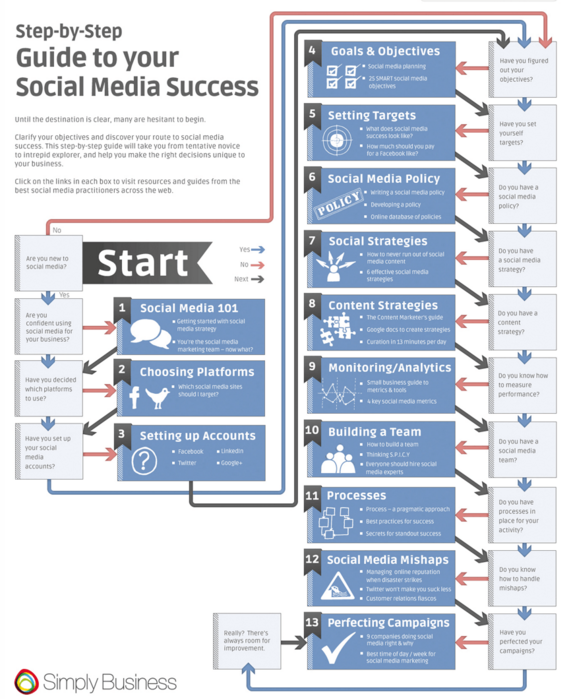 social media success infographic