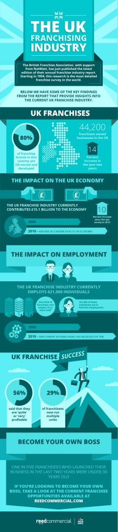 The UK Franchising Industry