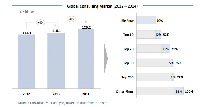global consultancy market, source consultancy.co.uk with data from Gartner