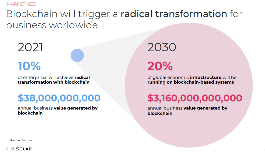 Blockchain will trigger a radical transformation for business worldwide