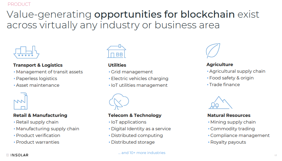 Value-generating opportunities for blockchain exist across virtually any industry or business area