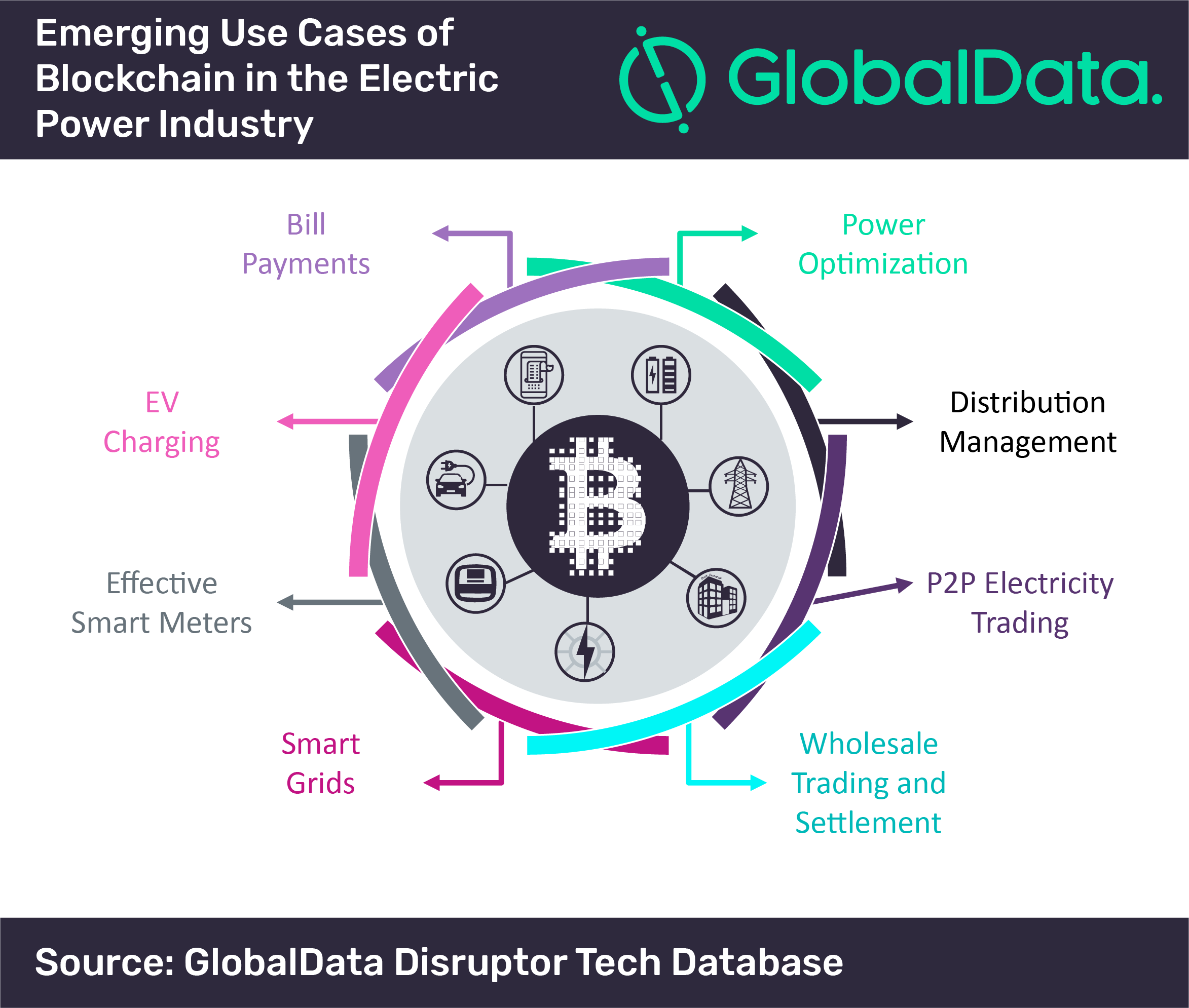 Emerging use cases of blockchain in the electric power industry. Source: GlobalData
