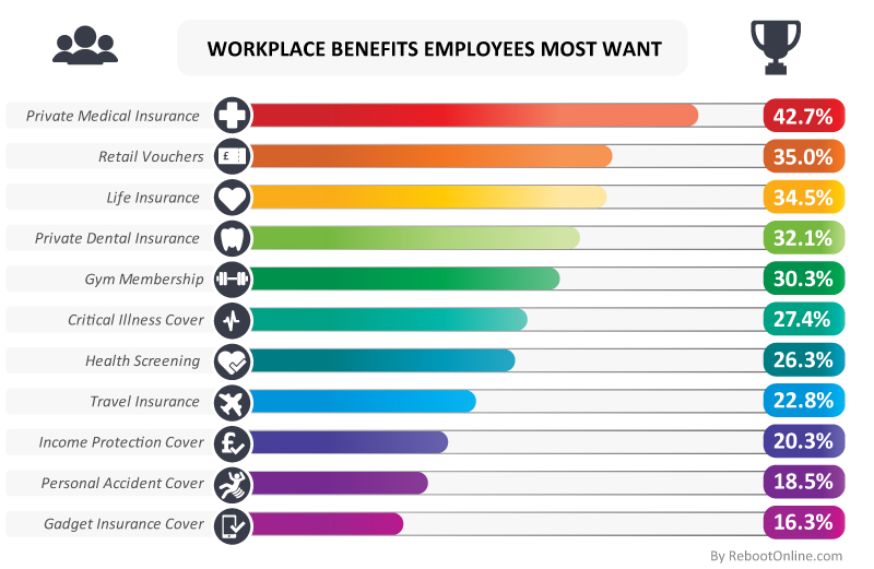 Workplace Benefits Employees Most Want.