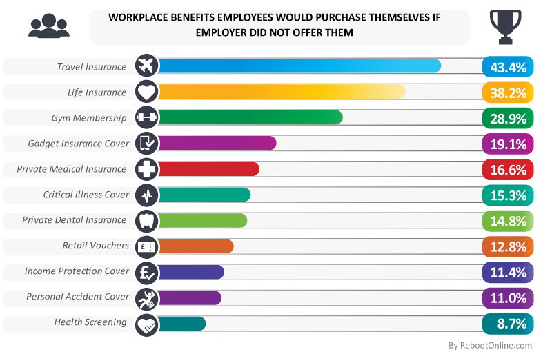 Workplace benefits employees would purchase themselves if employer did not offer them. Source: The Knowledge Academy