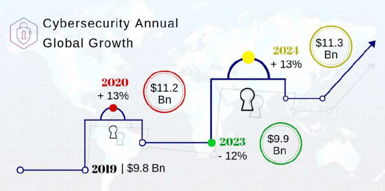 North America is expected to continue to spend the most on security (27%), but both Europe (22%) and China (20%) which are rapidly accelerating their spend,