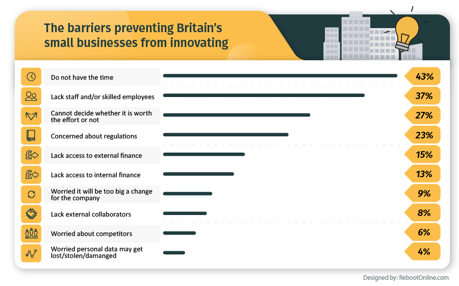 The barriers preventing Britain's small business from innovating