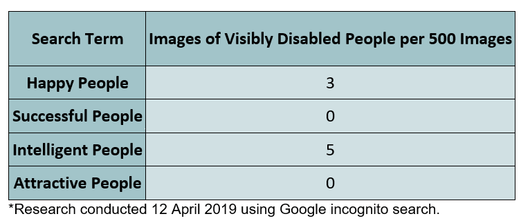 Images of visibly disabled people per 500 images.