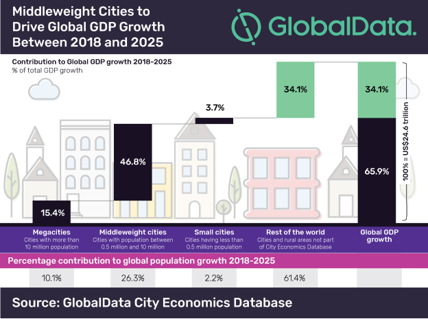 Middleweight cities to drive global GDP growth between 2018 and 2025.