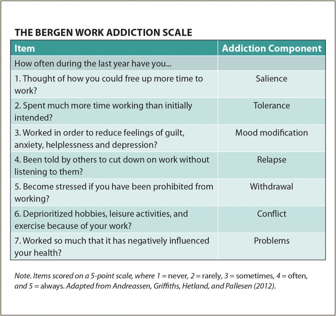 The Bergen Work Addiction Scale