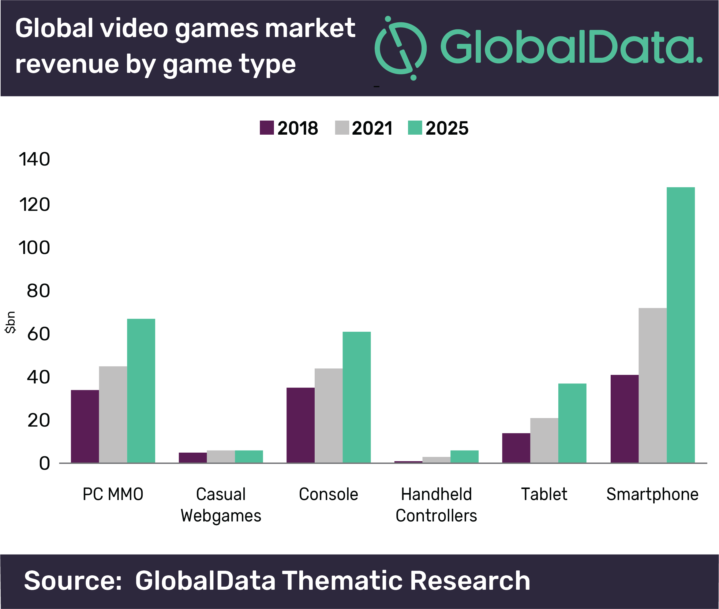 Global Video Games market revenue by game type.